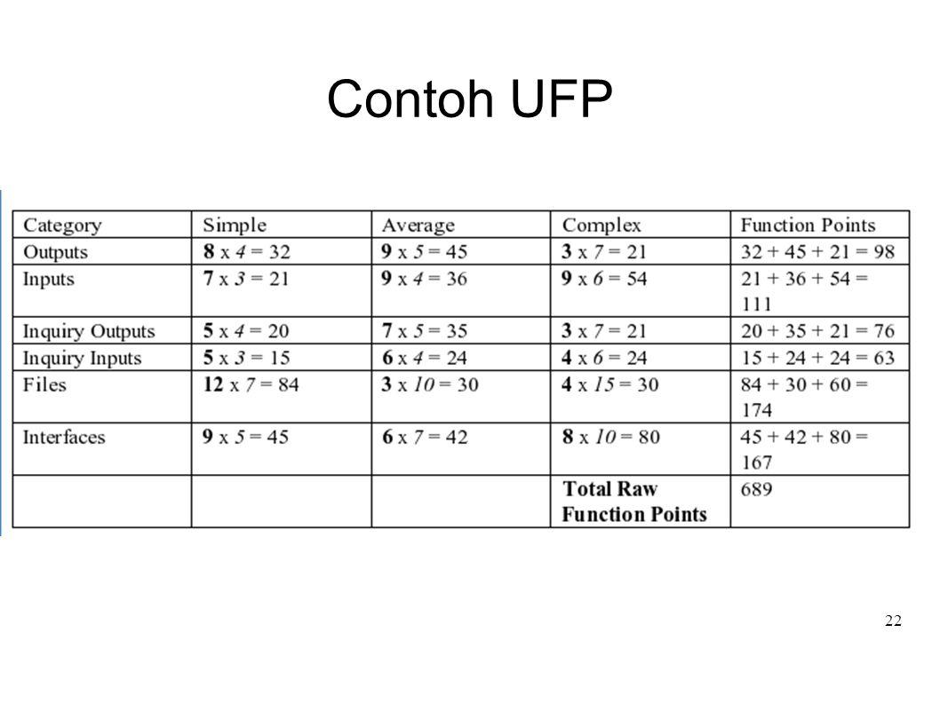 22 Contoh UFP