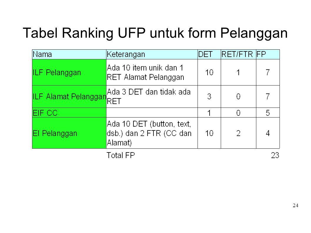 24 Tabel Ranking UFP untuk form Pelanggan