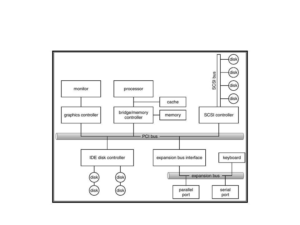Organisasi Sistem I/O B.