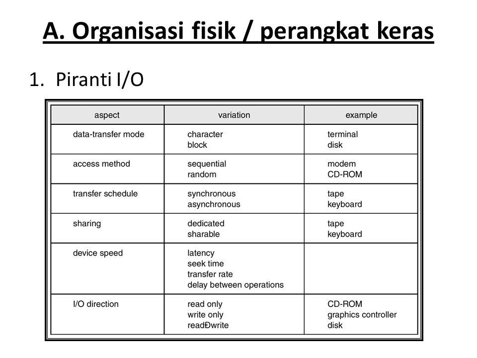 A. Organisasi fisik / perangkat keras 1.Piranti I/O