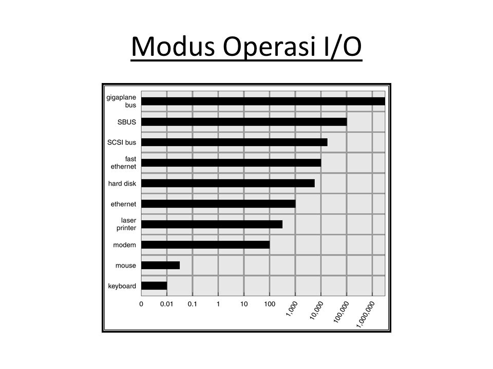 Selain karakteristik diatas, piranti I/O dapat dibedakan berdasar fungsionalitas : 1.