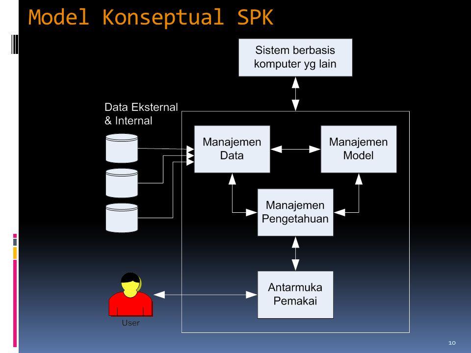 Model Konseptual SPK 10