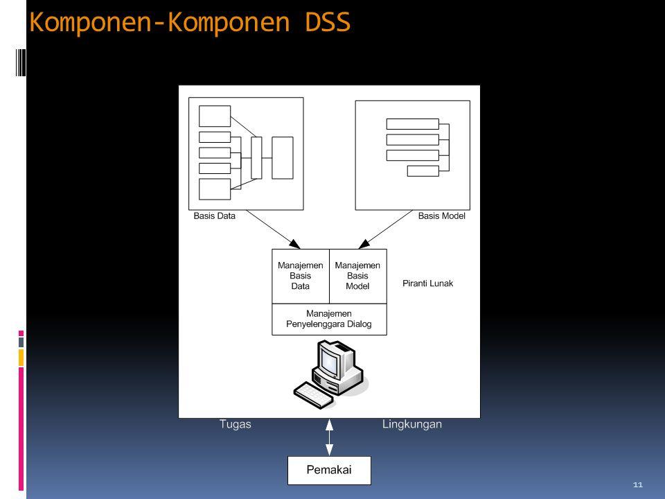 Komponen-Komponen DSS 11