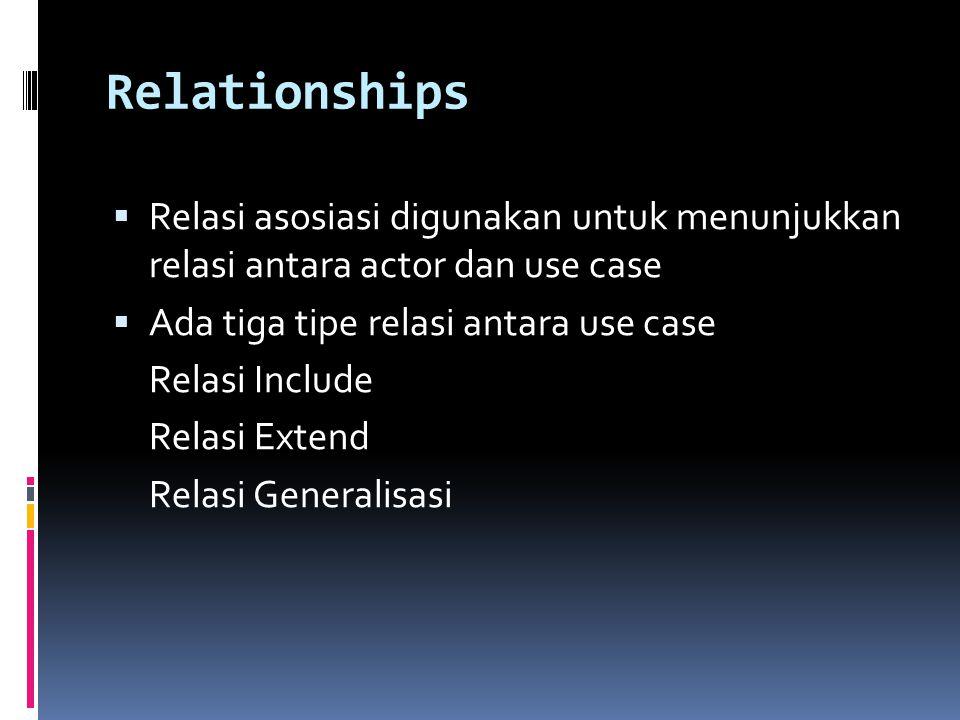 Relationships  Relasi asosiasi digunakan untuk menunjukkan relasi antara actor dan use case  Ada tiga tipe relasi antara use case Relasi Include Relasi Extend Relasi Generalisasi