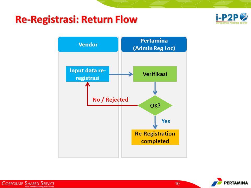 Re-Registrasi: Return Flow 10 Input data re- registrasi Verifikasi OK? No / Rejected Yes Re-Registration completed Vendor Pertamina (Admin Reg Loc)