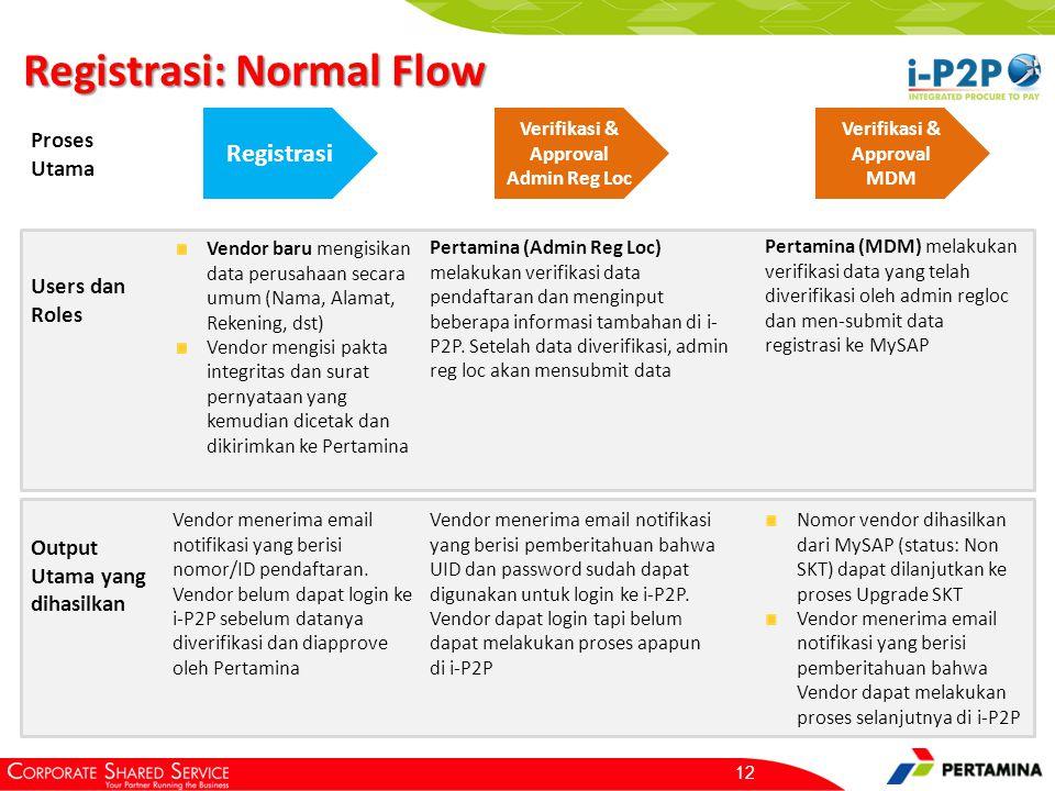 Registrasi: Normal Flow 12 Registrasi Verifikasi & Approval Admin Reg Loc Proses Utama Users dan Roles Vendor baru mengisikan data perusahaan secara u