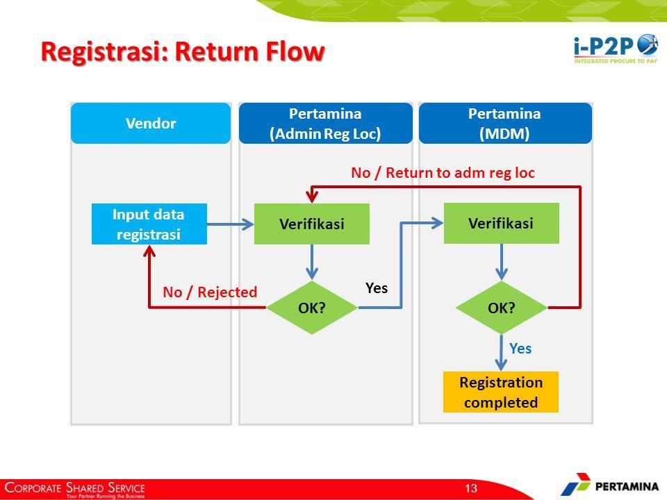 Registrasi: Return Flow 13 Input data registrasi Verifikasi OK? No / Rejected Verifikasi Yes OK? No / Return to adm reg loc Registration completed Ven
