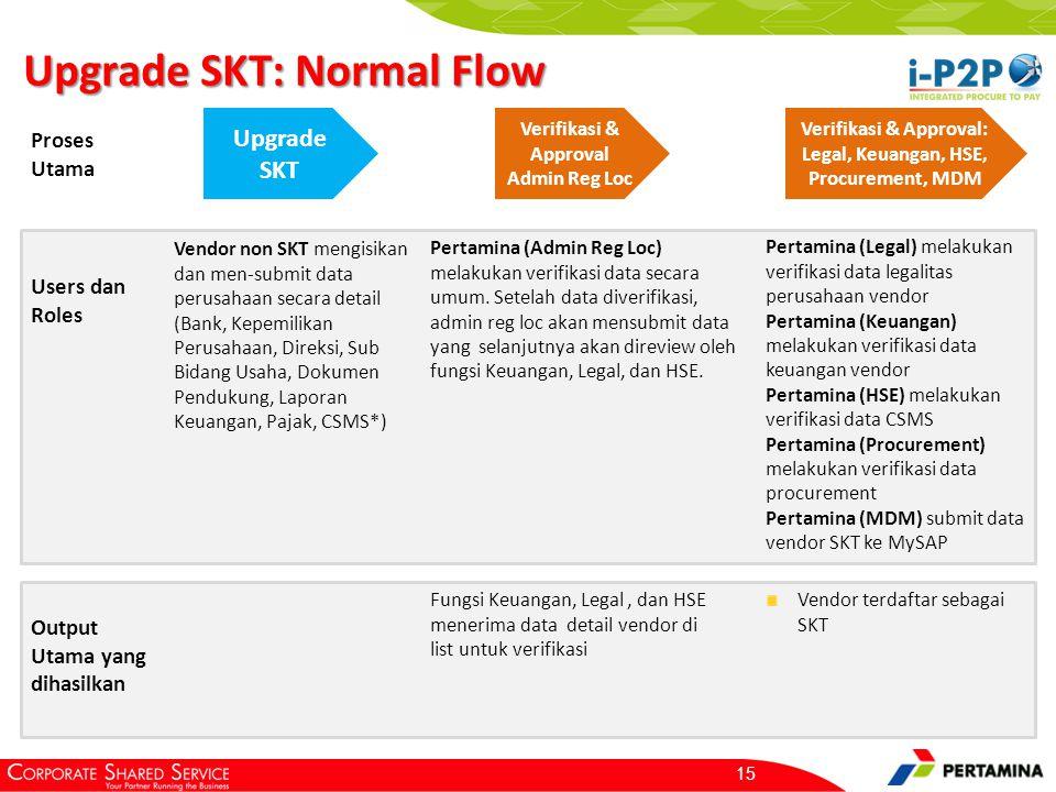 Upgrade SKT: Normal Flow 15 Upgrade SKT Verifikasi & Approval Admin Reg Loc Proses Utama Users dan Roles Vendor non SKT mengisikan dan men-submit data perusahaan secara detail (Bank, Kepemilikan Perusahaan, Direksi, Sub Bidang Usaha, Dokumen Pendukung, Laporan Keuangan, Pajak, CSMS*) Output Utama yang dihasilkan Pertamina (Admin Reg Loc) melakukan verifikasi data secara umum.