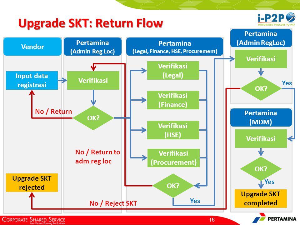 Upgrade SKT: Return Flow 16 Input data registrasi Verifikasi OK? No / Return Verifikasi Yes OK? No / Return to adm reg loc Upgrade SKT completed Vendo