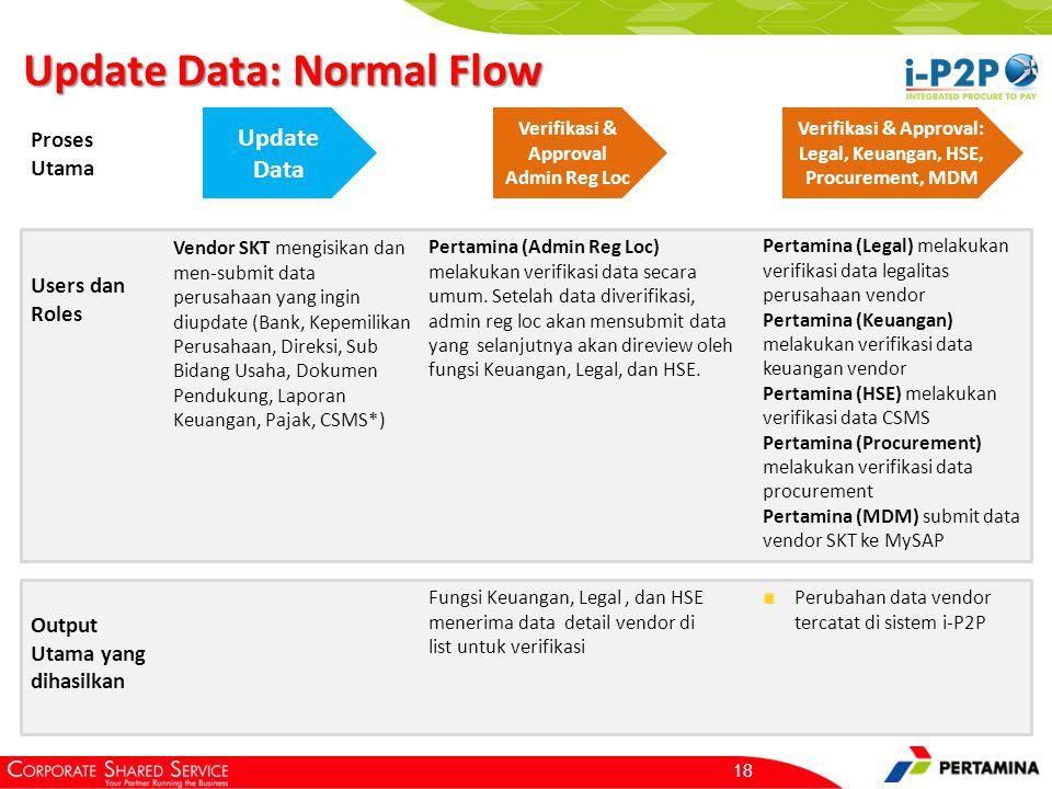 Update Data: Normal Flow 18 Update Data Verifikasi & Approval Admin Reg Loc Proses Utama Users dan Roles Vendor SKT mengisikan dan men-submit data perusahaan yang ingin diupdate (Bank, Kepemilikan Perusahaan, Direksi, Sub Bidang Usaha, Dokumen Pendukung, Laporan Keuangan, Pajak, CSMS*) Output Utama yang dihasilkan Pertamina (Admin Reg Loc) melakukan verifikasi data secara umum.