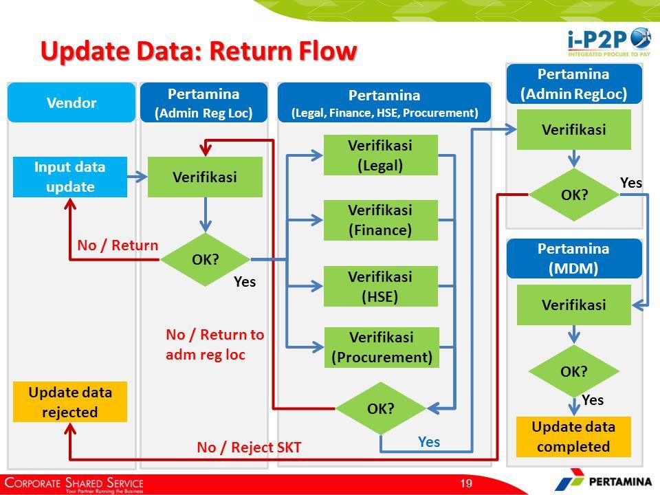 Update Data: Return Flow 19 Input data update Verifikasi OK? No / Return Verifikasi Yes OK? No / Return to adm reg loc Update data completed Vendor Pe