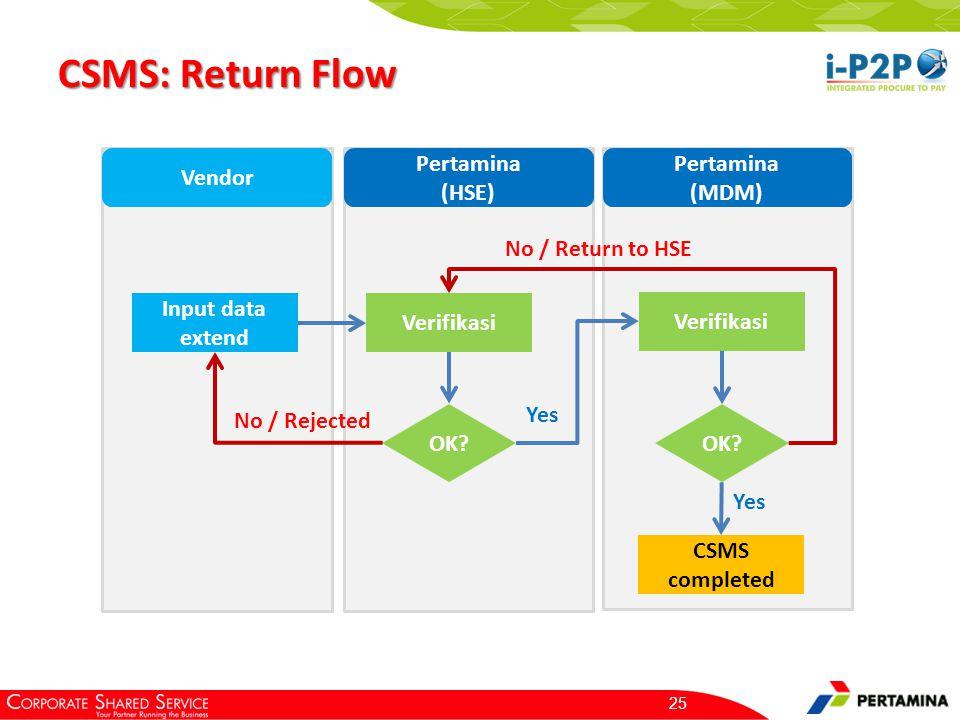 CSMS: Return Flow 25 Input data extend Verifikasi OK? No / Rejected Verifikasi Yes OK? No / Return to HSE CSMS completed Vendor Pertamina (HSE) Pertam
