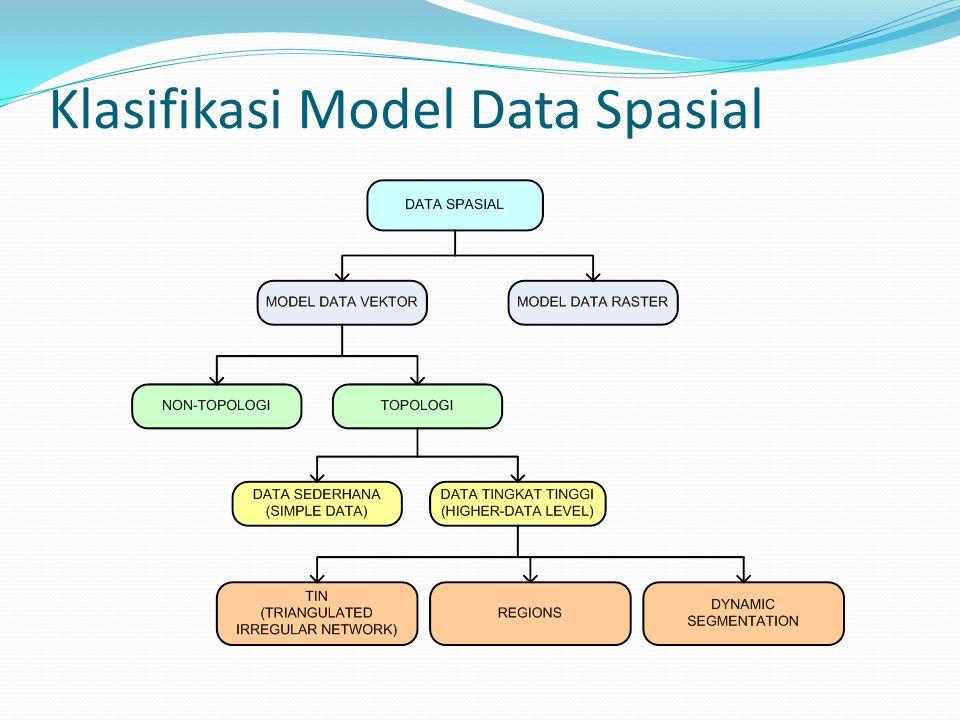 ..Lanjt… ParameterVektorRaster AnalisisSpasial dan atribut terintegrasi.