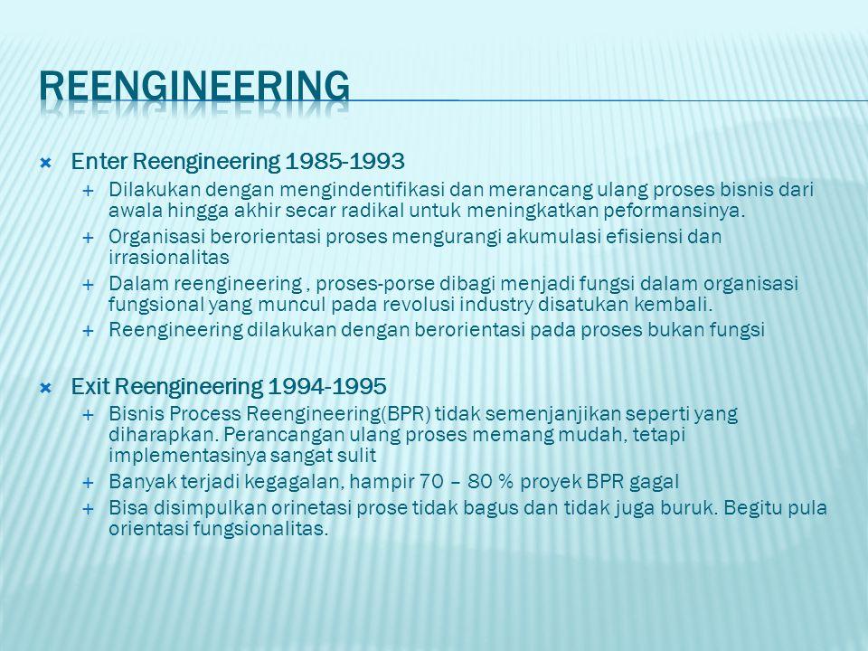  Enter Reengineering 1985-1993  Dilakukan dengan mengindentifikasi dan merancang ulang proses bisnis dari awala hingga akhir secar radikal untuk meningkatkan peformansinya.