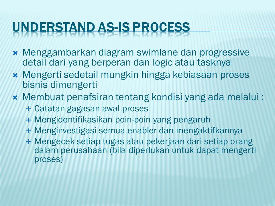  Menggambarkan diagram swimlane dan progressive detail dari yang berperan dan logic atau tasknya  Mengerti sedetail mungkin hingga kebiasaan proses