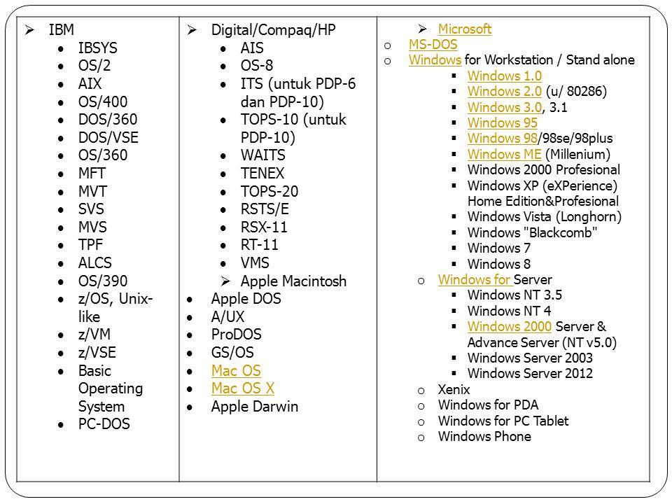  IBM  IBSYS  OS/2  AIX  OS/400  DOS/360  DOS/VSE  OS/360  MFT  MVT  SVS  MVS  TPF  ALCS  OS/390  z/OS, Unix- like  z/VM  z/VSE  Basic Operating System  PC-DOS  Digital/Compaq/HP  AIS  OS-8  ITS (untuk PDP-6 dan PDP-10)  TOPS-10 (untuk PDP-10)  WAITS  TENEX  TOPS-20  RSTS/E  RSX-11  RT-11  VMS  Apple Macintosh  Apple DOS  A/UX  ProDOS  GS/OS  Mac OS Mac OS  Mac OS X Mac OS X  Apple Darwin  Microsoft Microsoft o MS-DOS MS-DOS o Windows for Workstation / Stand alone Windows  Windows 1.0 Windows 1.0  Windows 2.0 (u/ 80286) Windows 2.0  Windows 3.0, 3.1 Windows 3.0  Windows 95 Windows 95  Windows 98/98se/98plus Windows 98  Windows ME (Millenium) Windows ME  Windows 2000 Profesional  Windows XP (eXPerience) Home Edition&Profesional  Windows Vista (Longhorn)  Windows Blackcomb  Windows 7  Windows 8 o Windows for Server Windows for  Windows NT 3.5  Windows NT 4  Windows 2000 Server & Advance Server (NT v5.0) Windows 2000  Windows Server 2003  Windows Server 2012 o Xenix o Windows for PDA o Windows for PC Tablet o Windows Phone
