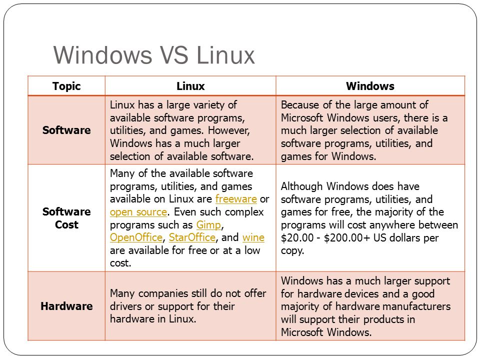Windows VS Linux TopicLinuxWindows Software Linux has a large variety of available software programs, utilities, and games. However, Windows has a muc