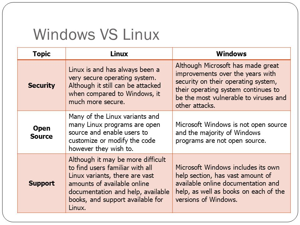 Windows VS Linux TopicLinuxWindows Security Linux is and has always been a very secure operating system. Although it still can be attacked when compar