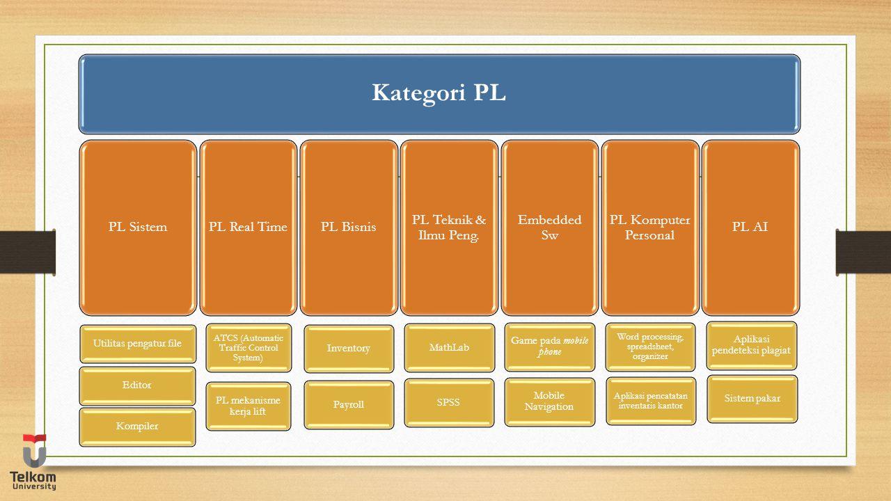 Kategori PL PL Sistem Kompiler Editor Utilitas pengatur file PL Real Time PL mekanisme kerja lift ATCS (Automatic Traffic Control System) PL Bisnis Pa