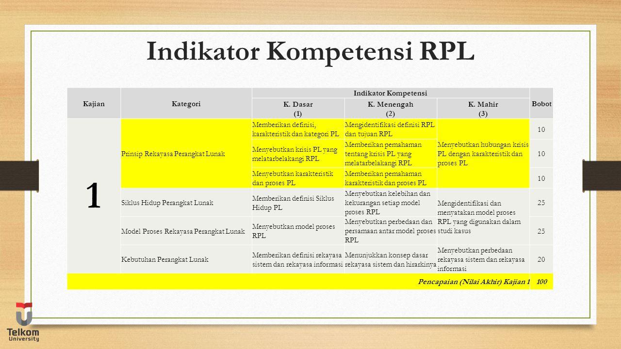 Indikator Kompetensi RPL KajianKategori Indikator Kompetensi Bobot K. Dasar (1) K. Menengah (2) K. Mahir (3) 1 Prinsip Rekayasa Perangkat Lunak Member