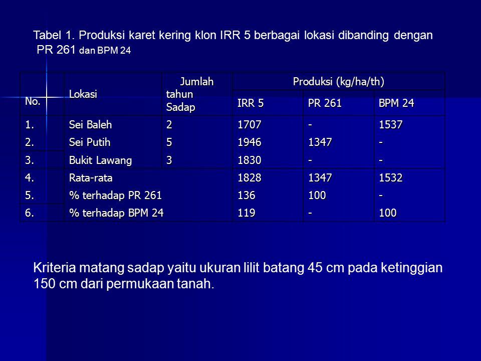 Tabel 1. Produksi karet kering klon IRR 5 berbagai lokasi dibanding dengan PR 261 dan BPM 24 No.Lokasi Jumlah tahun Sadap Produksi (kg/ha/th) IRR 5 PR