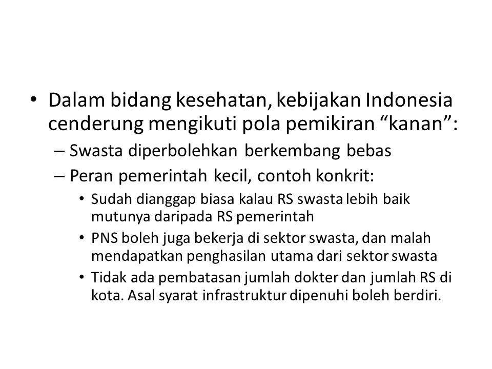"""Dalam bidang kesehatan, kebijakan Indonesia cenderung mengikuti pola pemikiran """"kanan"""": – Swasta diperbolehkan berkembang bebas – Peran pemerintah kec"""