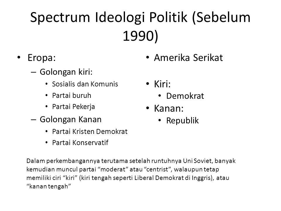 Spectrum Ideologi Politik (Sebelum 1990) Eropa: – Golongan kiri: Sosialis dan Komunis Partai buruh Partai Pekerja – Golongan Kanan Partai Kristen Demo