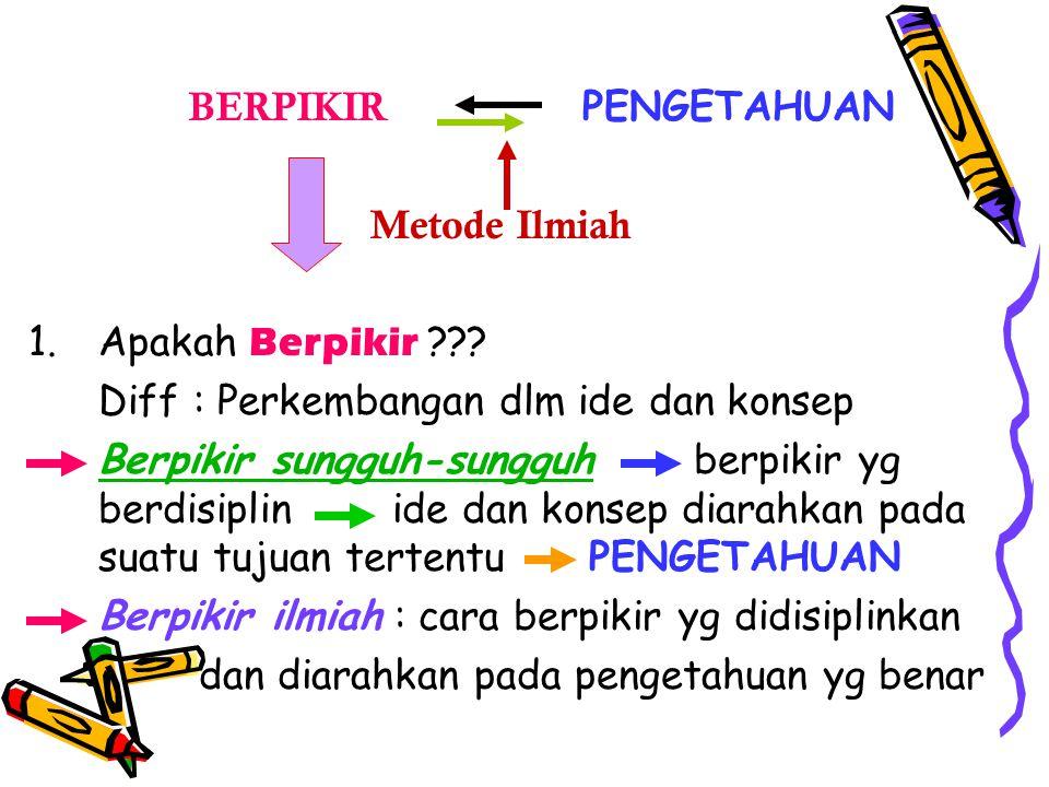 B ERPIKIR PENGETAHUAN M etode Ilmiah 1.Apakah B erpikir ??.