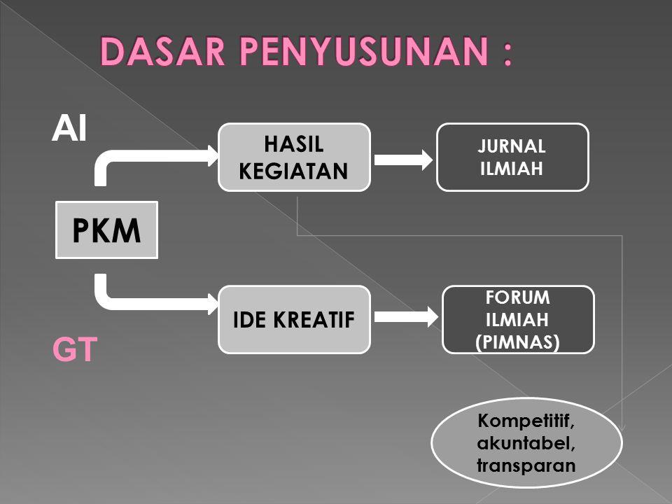 PKM HASIL KEGIATAN IDE KREATIF FORUM ILMIAH (PIMNAS) JURNAL ILMIAH AI GT Kompetitif, akuntabel, transparan