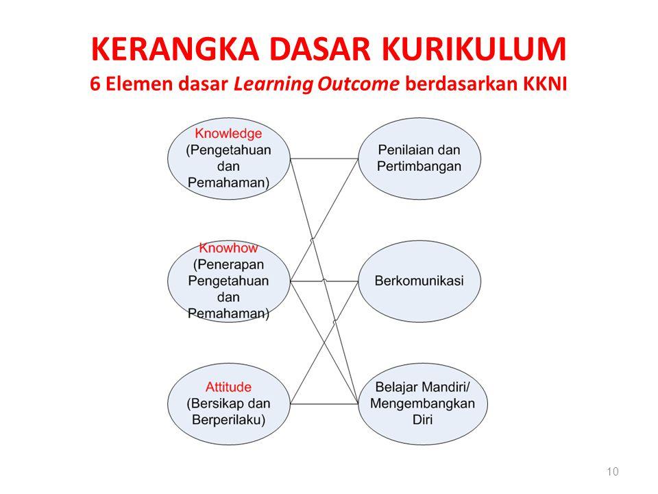 KERANGKA DASAR KURIKULUM 6 Elemen dasar Learning Outcome berdasarkan KKNI 10