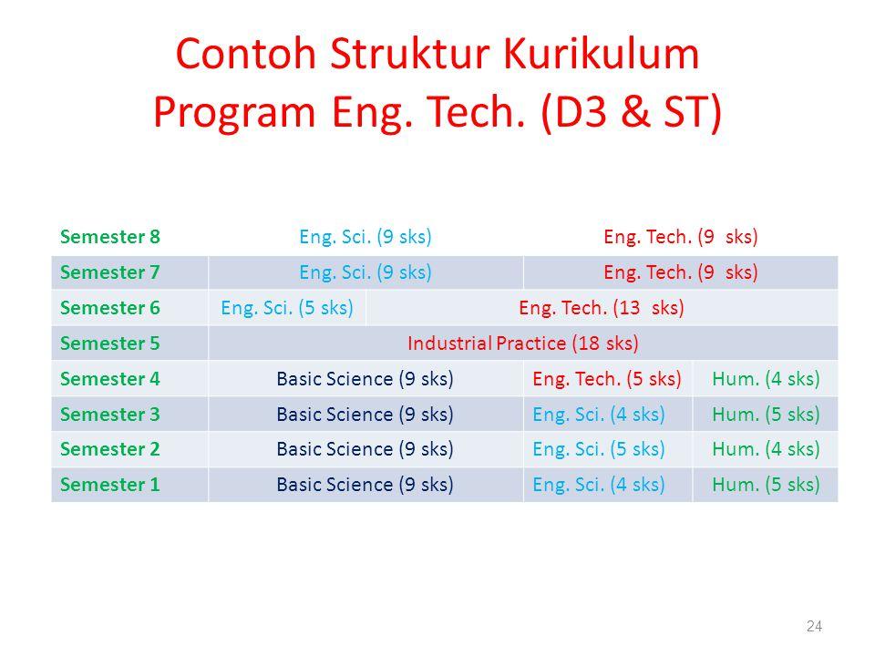 Contoh Struktur Kurikulum Program Eng. Tech. (D3 & ST) Semester 8Eng. Sci. (9 sks)Eng. Tech. (9 sks) Semester 7Eng. Sci. (9 sks)Eng. Tech. (9 sks) Sem