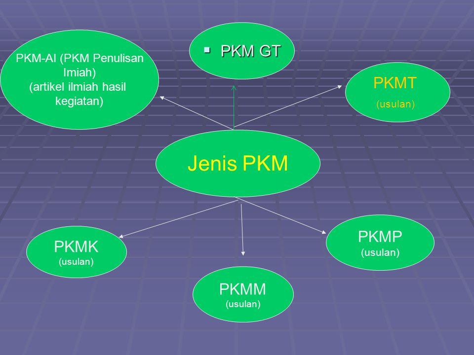Jenis PKM PKMP (usulan) PKMM (usulan) PKMK (usulan) PKM-AI (PKM Penulisan Imiah) (artikel ilmiah hasil kegiatan) PKMT (usulan)  PKM GT