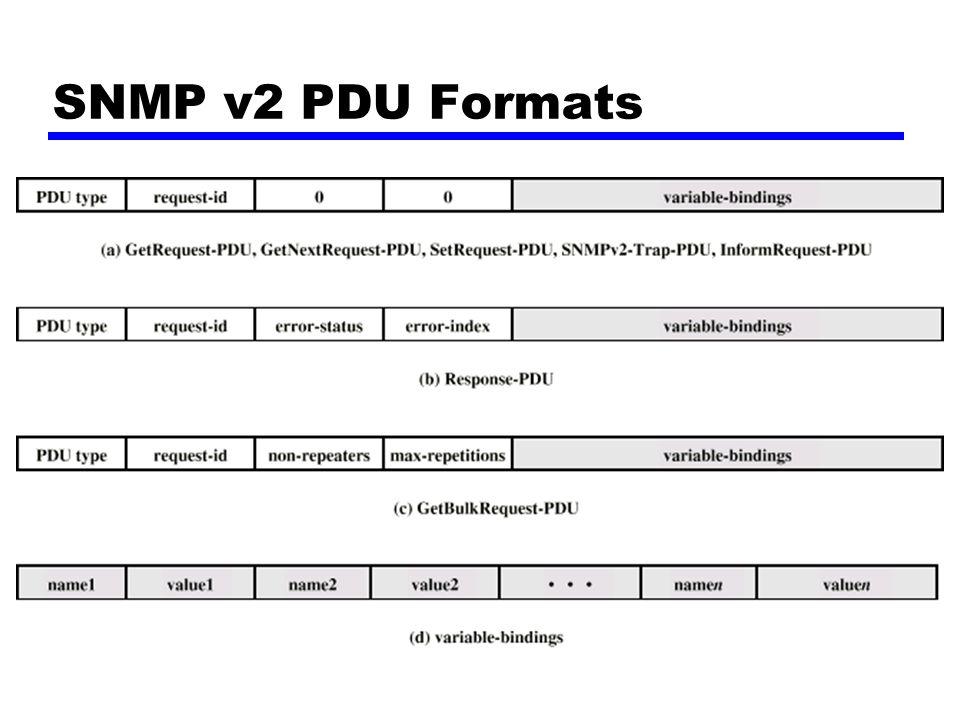 SNMP v2 PDU Formats