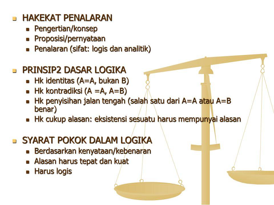 HAKEKAT PENALARAN HAKEKAT PENALARAN Pengertian/konsep Pengertian/konsep Proposisi/pernyataan Proposisi/pernyataan Penalaran (sifat: logis dan analitik) Penalaran (sifat: logis dan analitik) PRINSIP2 DASAR LOGIKA PRINSIP2 DASAR LOGIKA Hk identitas (A=A, bukan B) Hk identitas (A=A, bukan B) Hk kontradiksi (A =A, A=B) Hk kontradiksi (A =A, A=B) Hk penyisihan jalan tengah (salah satu dari A=A atau A=B benar) Hk penyisihan jalan tengah (salah satu dari A=A atau A=B benar) Hk cukup alasan: eksistensi sesuatu harus mempunyai alasan Hk cukup alasan: eksistensi sesuatu harus mempunyai alasan SYARAT POKOK DALAM LOGIKA SYARAT POKOK DALAM LOGIKA Berdasarkan kenyataan/kebenaran Berdasarkan kenyataan/kebenaran Alasan harus tepat dan kuat Alasan harus tepat dan kuat Harus logis Harus logis