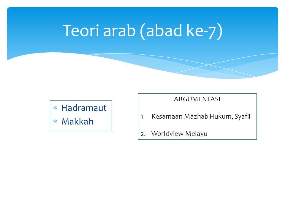 Argumentasi 1.Ajaran Mistik (Manunggaling Kawula Gusti) 2.Istilah Persia dalam harakat al- Quran : alif jabar a, alif jer i, alif pes u.