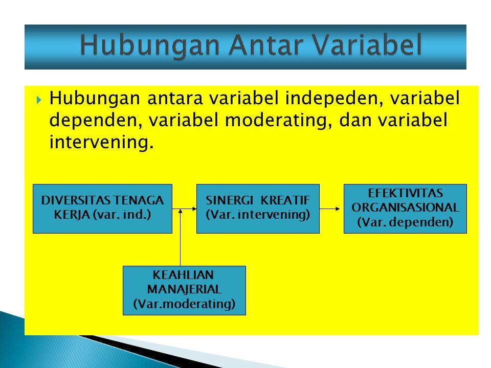  Hubungan antara variabel indepeden, variabel dependen, variabel moderating, dan variabel intervening.