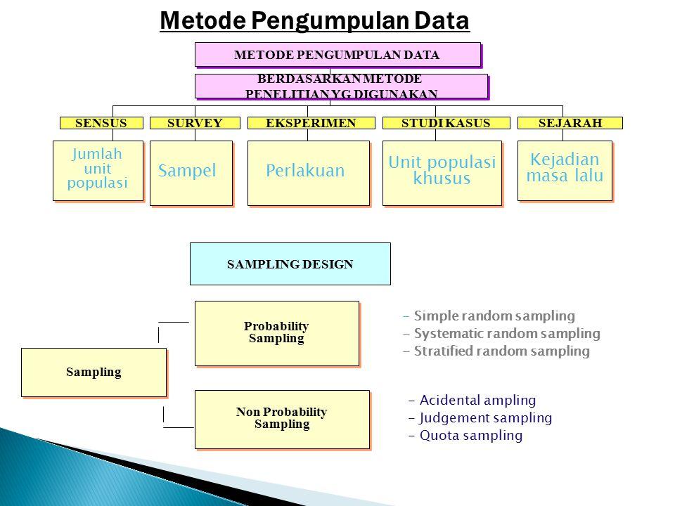 Metode Pengumpulan Data METODE PENGUMPULAN DATA BERDASARKAN METODE PENELITIAN YG DIGUNAKAN BERDASARKAN METODE PENELITIAN YG DIGUNAKAN SENSUSSURVEYEKSPERIMENSTUDI KASUSSEJARAH Jumlah unit populasi Jumlah unit populasi Sampel Perlakuan Unit populasi khusus Unit populasi khusus Kejadian masa lalu Kejadian masa lalu SAMPLING DESIGN Probability Sampling Probability Sampling Non Probability Sampling Non Probability Sampling - Simple random sampling - Systematic random sampling - Stratified random sampling - Acidental ampling - Judgement sampling - Quota sampling