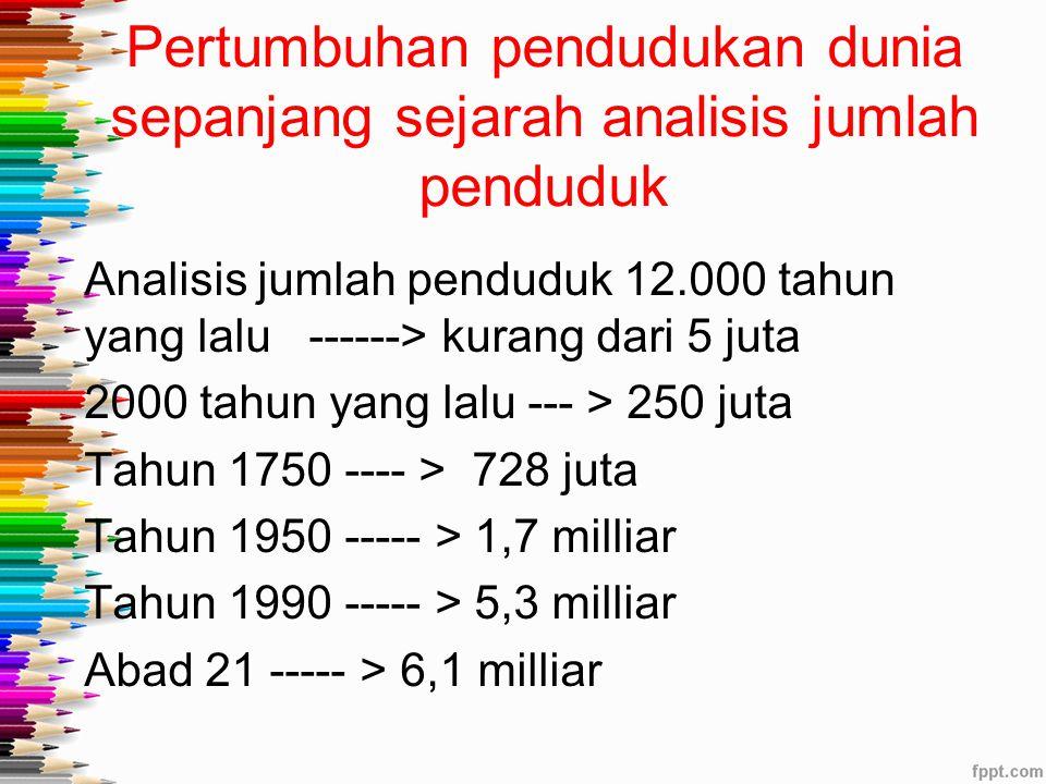 Pertumbuhan pendudukan dunia sepanjang sejarah analisis jumlah penduduk Analisis jumlah penduduk 12.000 tahun yang lalu ------> kurang dari 5 juta 2000 tahun yang lalu --- > 250 juta Tahun 1750 ---- > 728 juta Tahun 1950 ----- > 1,7 milliar Tahun 1990 ----- > 5,3 milliar Abad 21 ----- > 6,1 milliar