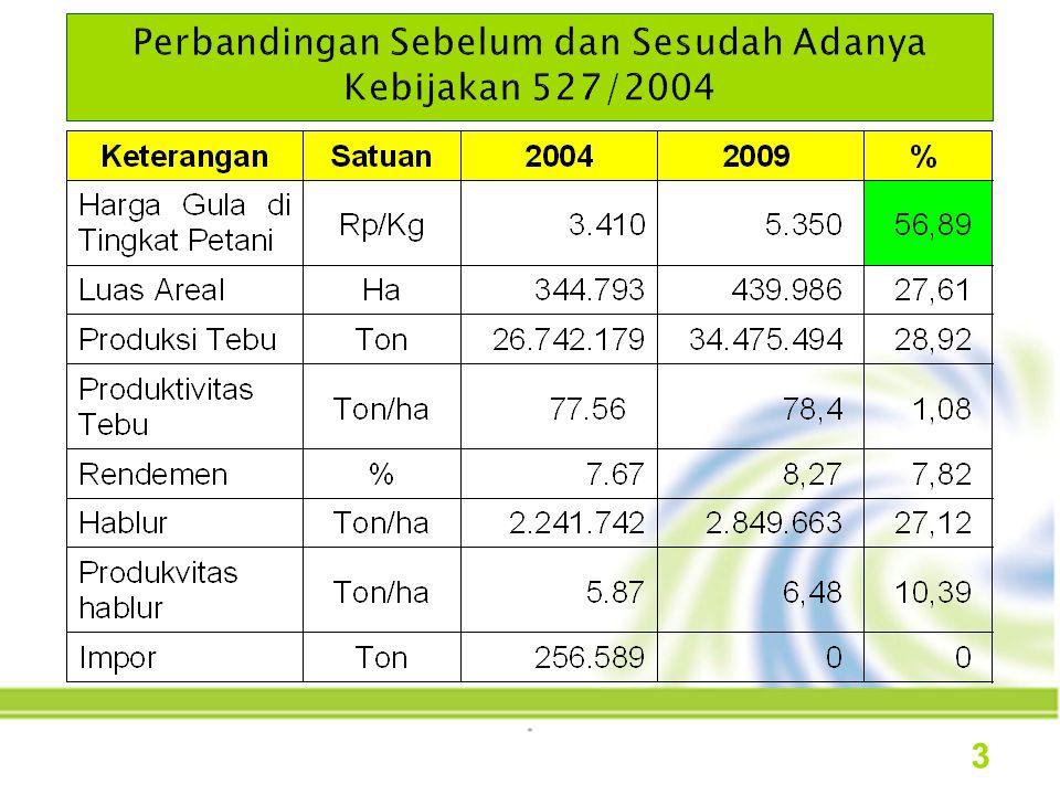 a.Produksi Gula Kristal Putih (GKP) meningkat dari 2.241.742 ton tahun 2004 menjadi 2.668.428 ton tahun 2008 dan ditargetkan 2.849.663 ton tahun 2009 b.Pengadaan GKP melalui impor menjadi terkendali, telah memberikan dampak positif terhadap program swasembada gula.