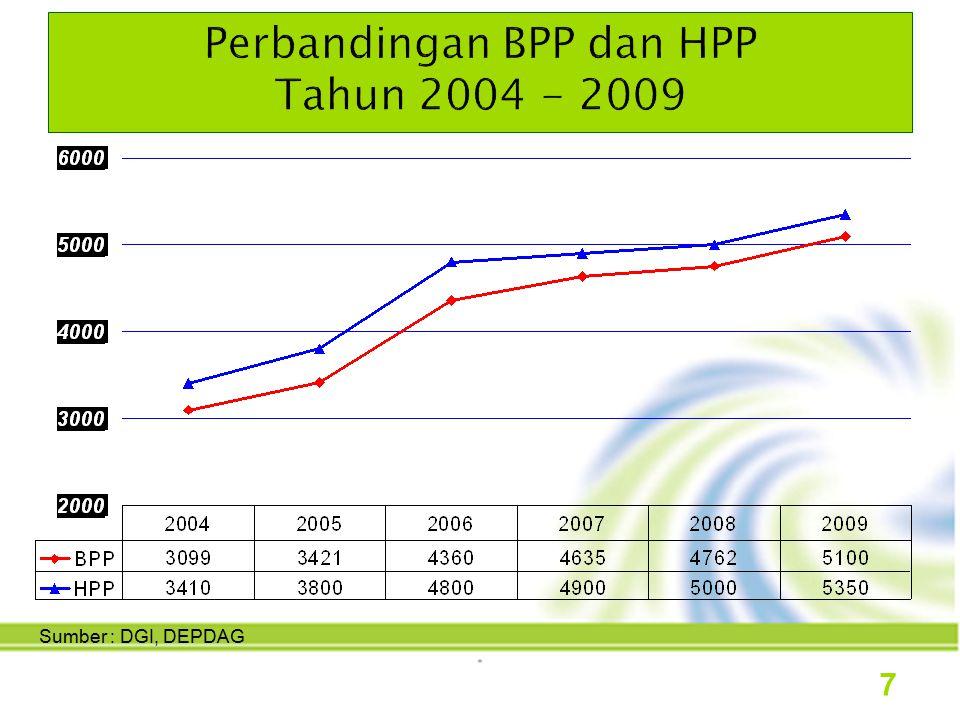 Ket : Data Bulan April 2009 s.d tanggal 21 Sumber : BPS 8