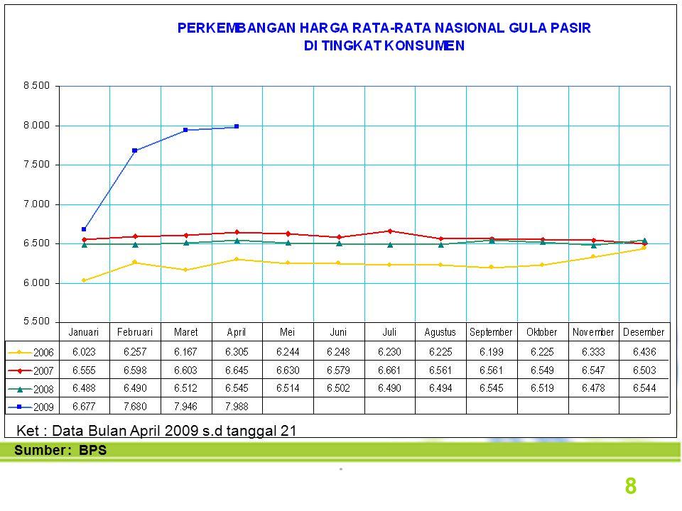 Sumber : DEPDAG Ket : Data Bulan April 2009 s.d tanggal 28 9
