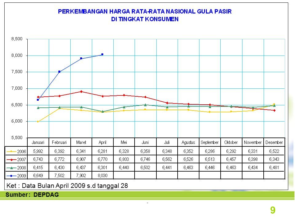 Sumber : DEPDAG Ket : Data Bulan April 2009 s.d tanggal 28 9
