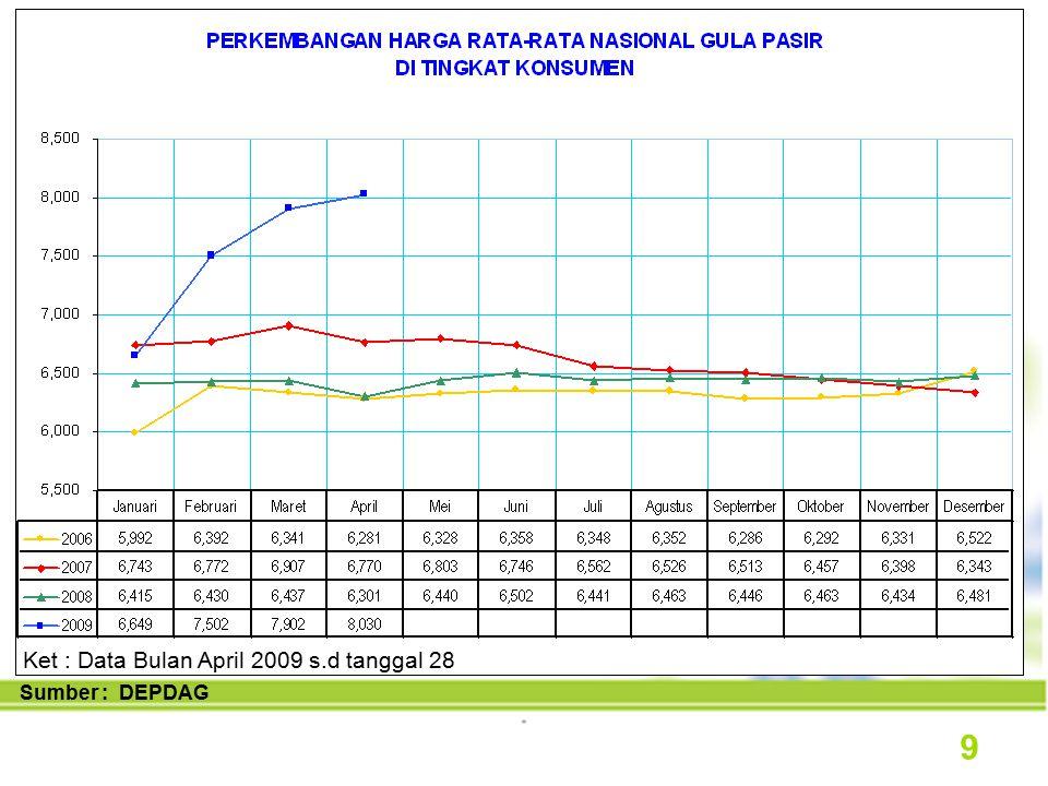 Sumber : DGI, DEPDAG Target Swasembada Gula 10