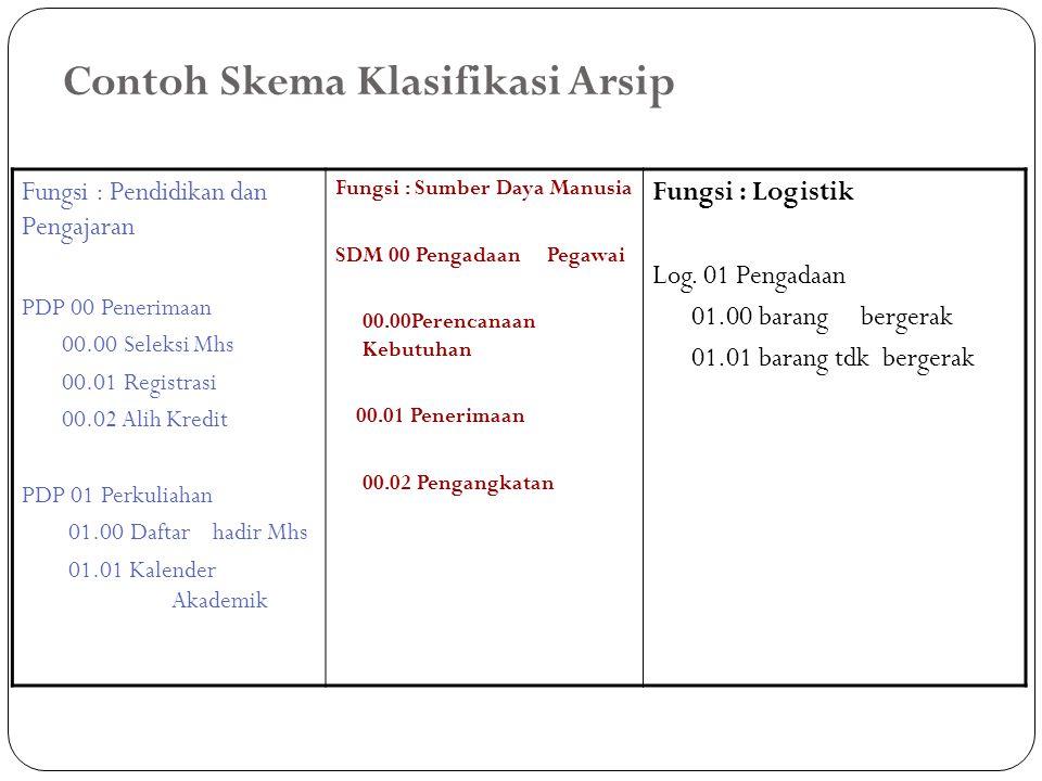 Contoh Skema Klasifikasi Arsip Fungsi : Pendidikan dan Pengajaran PDP 00 Penerimaan 00.00 Seleksi Mhs 00.01 Registrasi 00.02 Alih Kredit PDP 01 Perkul