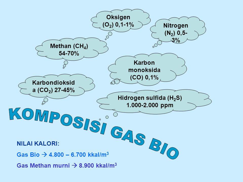 Oksigen (O 2 ) 0,1-1% Hidrogen sulfida (H 2 S) 1.000-2.000 ppm Methan (CH 4 ) 54-70% Karbondioksid a (CO 2 ) 27-45% Nitrogen (N 2 ) 0,5- 3% Karbon monoksida (CO) 0,1% NILAI KALORI: Gas Bio  4.800 – 6.700 kkal/m 3 Gas Methan murni  8.900 kkal/m 3
