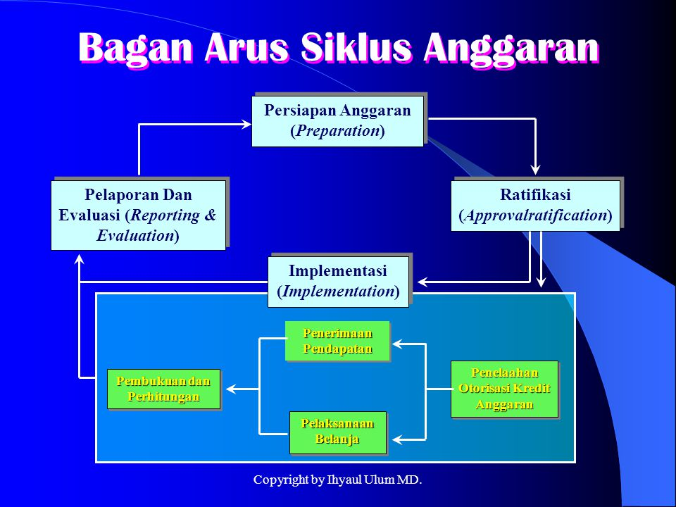 Bagan Arus Siklus Anggaran Persiapan Anggaran (Preparation) Ratifikasi (Approvalratification) Pelaporan Dan Evaluasi (Reporting & Evaluation) Pembukua