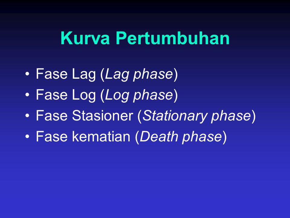 Kurva Pertumbuhan Fase Lag (Lag phase) Fase Log (Log phase) Fase Stasioner (Stationary phase) Fase kematian (Death phase)