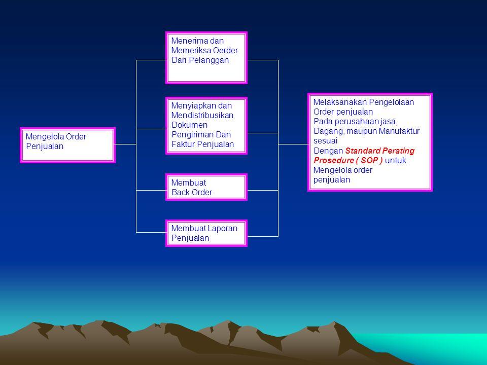 1.6. Metode Penomoran Dokumen