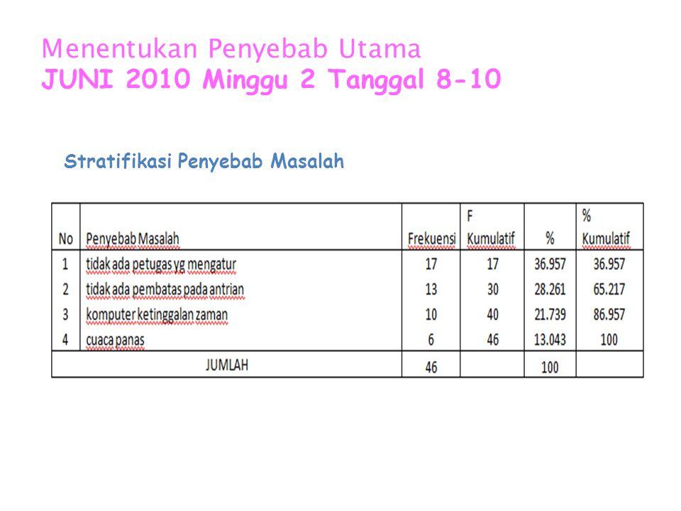 Langkah 2 Menganalisa Penyebab JUNI 2010 Tanggal 3-7