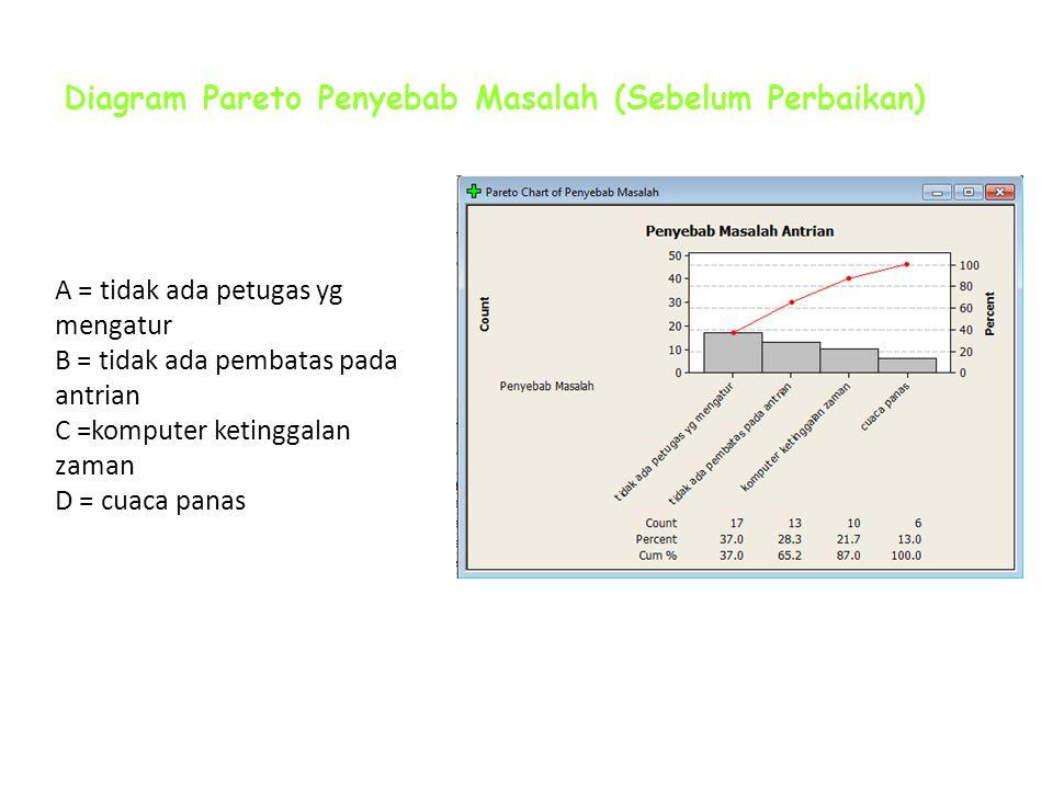 Menentukan Penyebab Utama JUNI 2010 Minggu 2 Tanggal 8-10 Stratifikasi Penyebab Masalah
